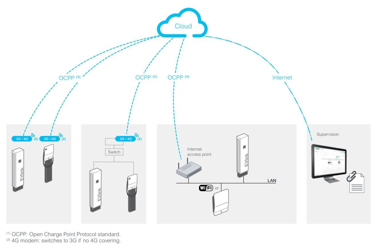 Schneider EVlink Smart Wallbox - Monitoramento e Gestão de Ponto de Recarga