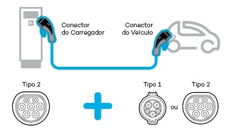 Tipos de conectores Cabo para Carregador de Carro Elétrico